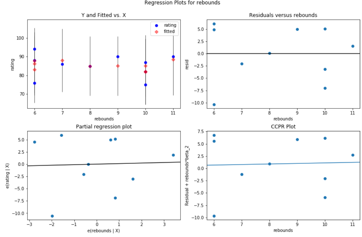 Residual vs. fitted plot in Python