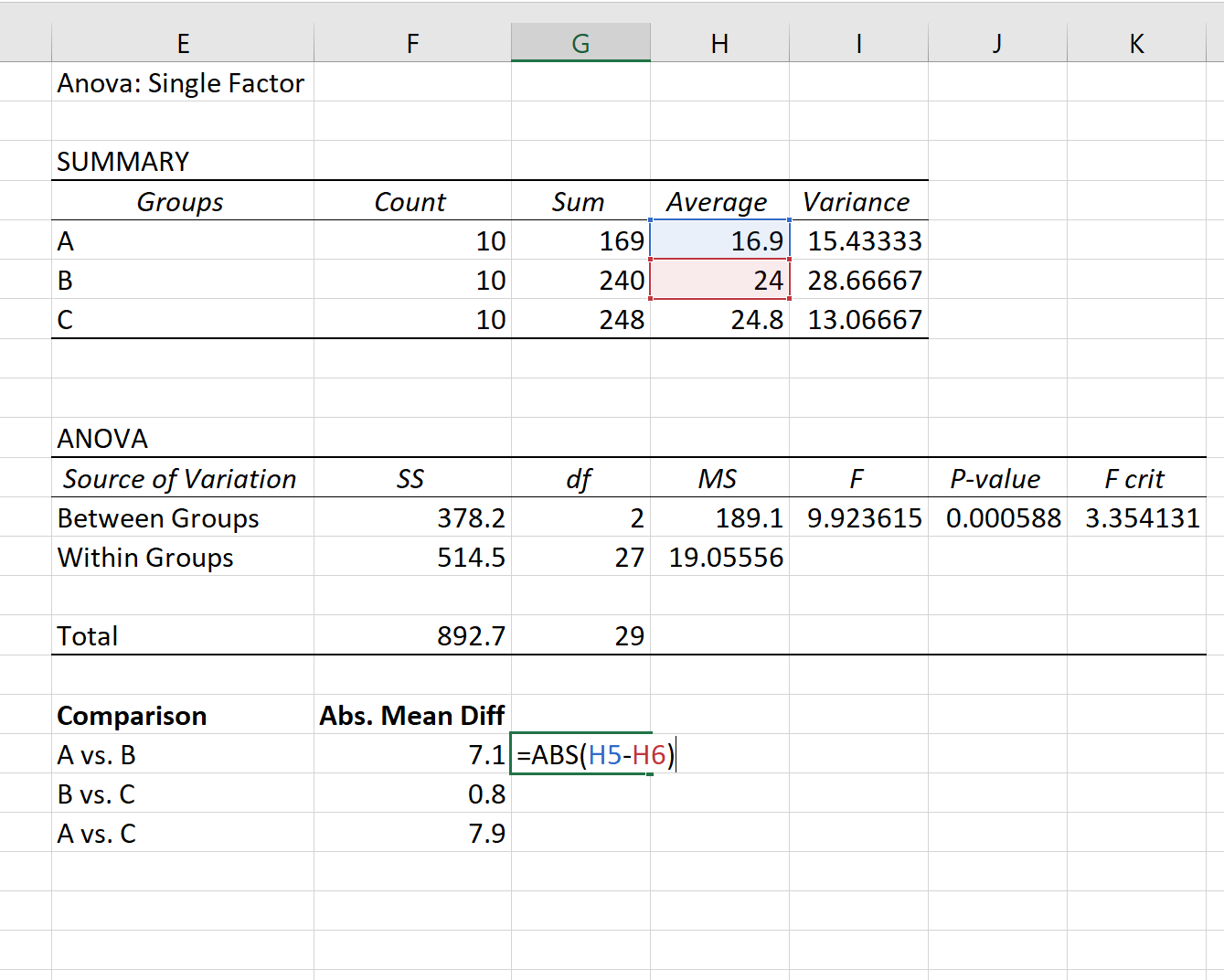 One-way ANOVA output in Excel