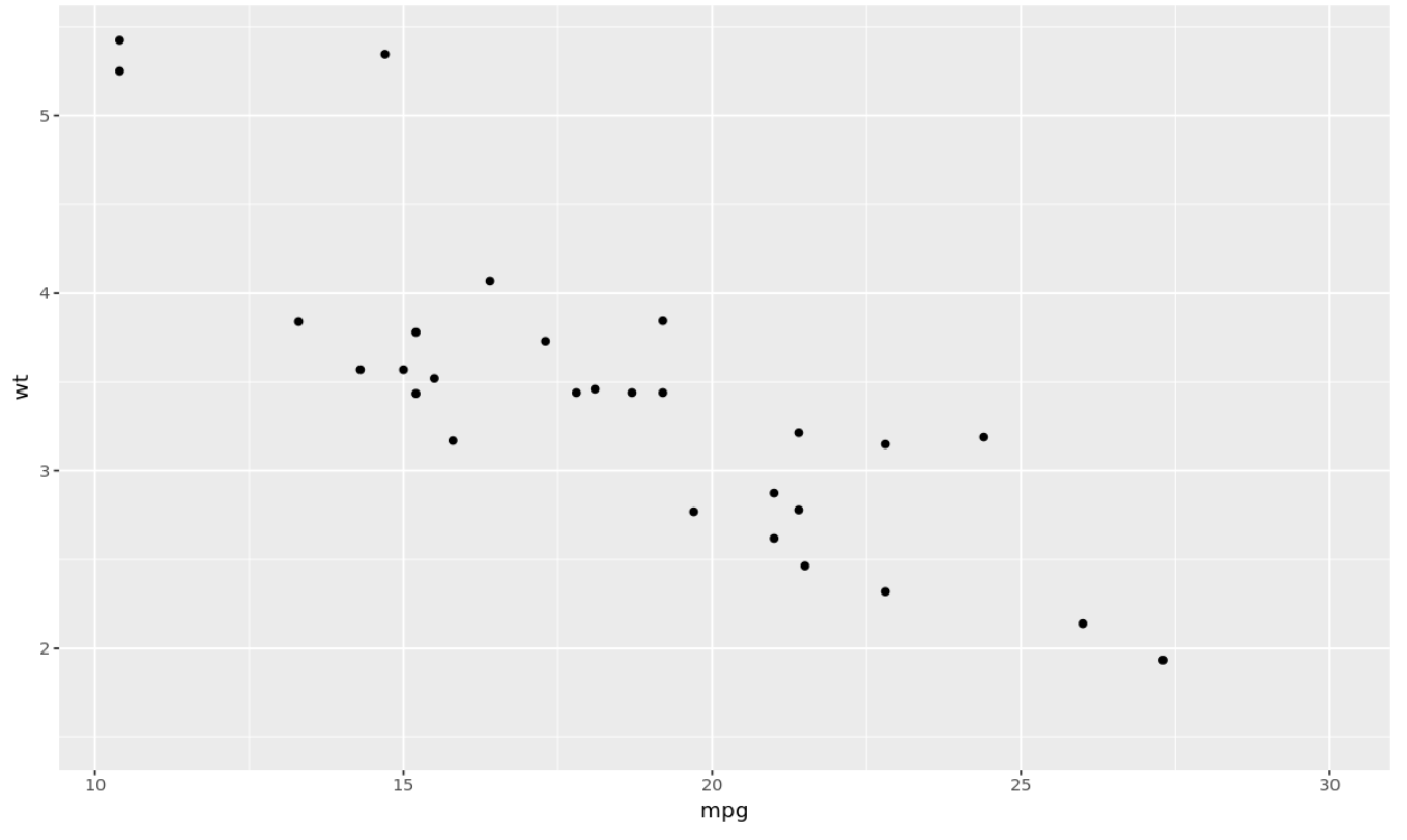 How to set axis limits in ggplot2