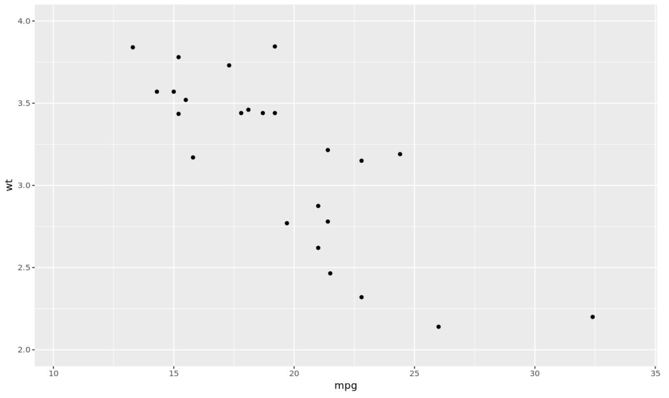 Set y-axis limits in ggplot2
