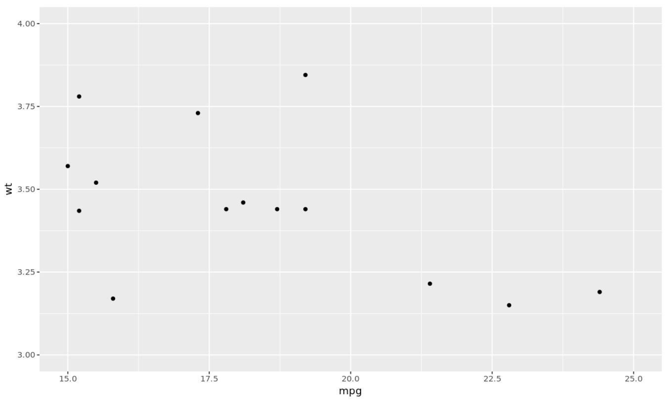 Set axis limits in ggplot2 using coord_cartesian() function