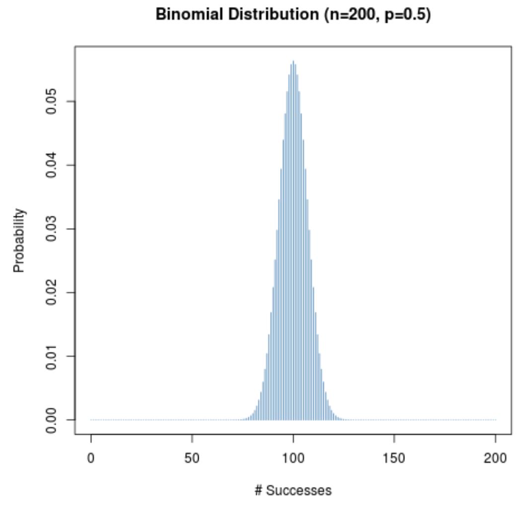 Binomial distribution shape