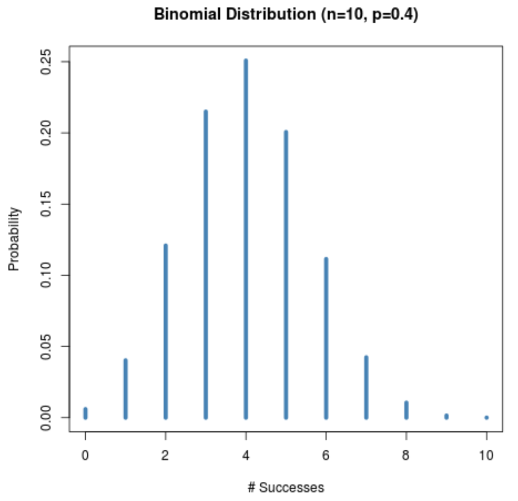 Binomial distribution shape when p = 0.5