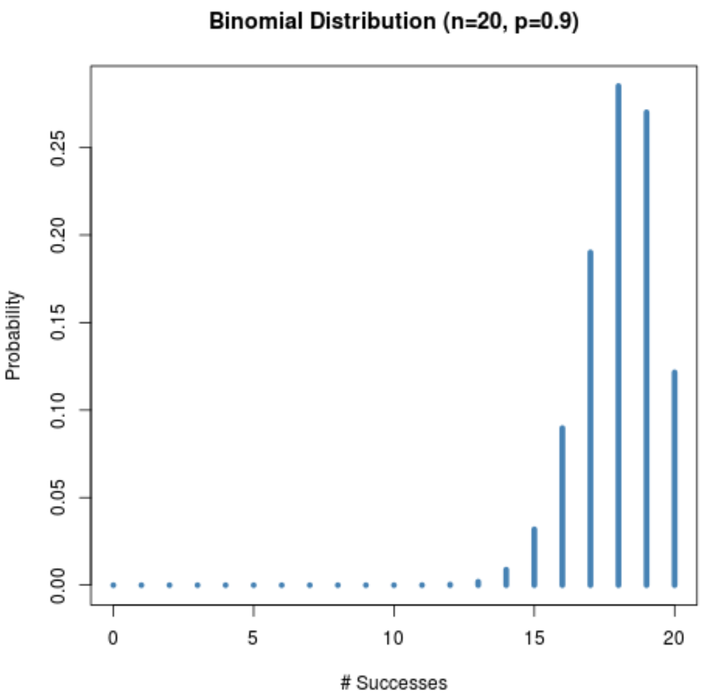 Binomial distribution skewed to the left