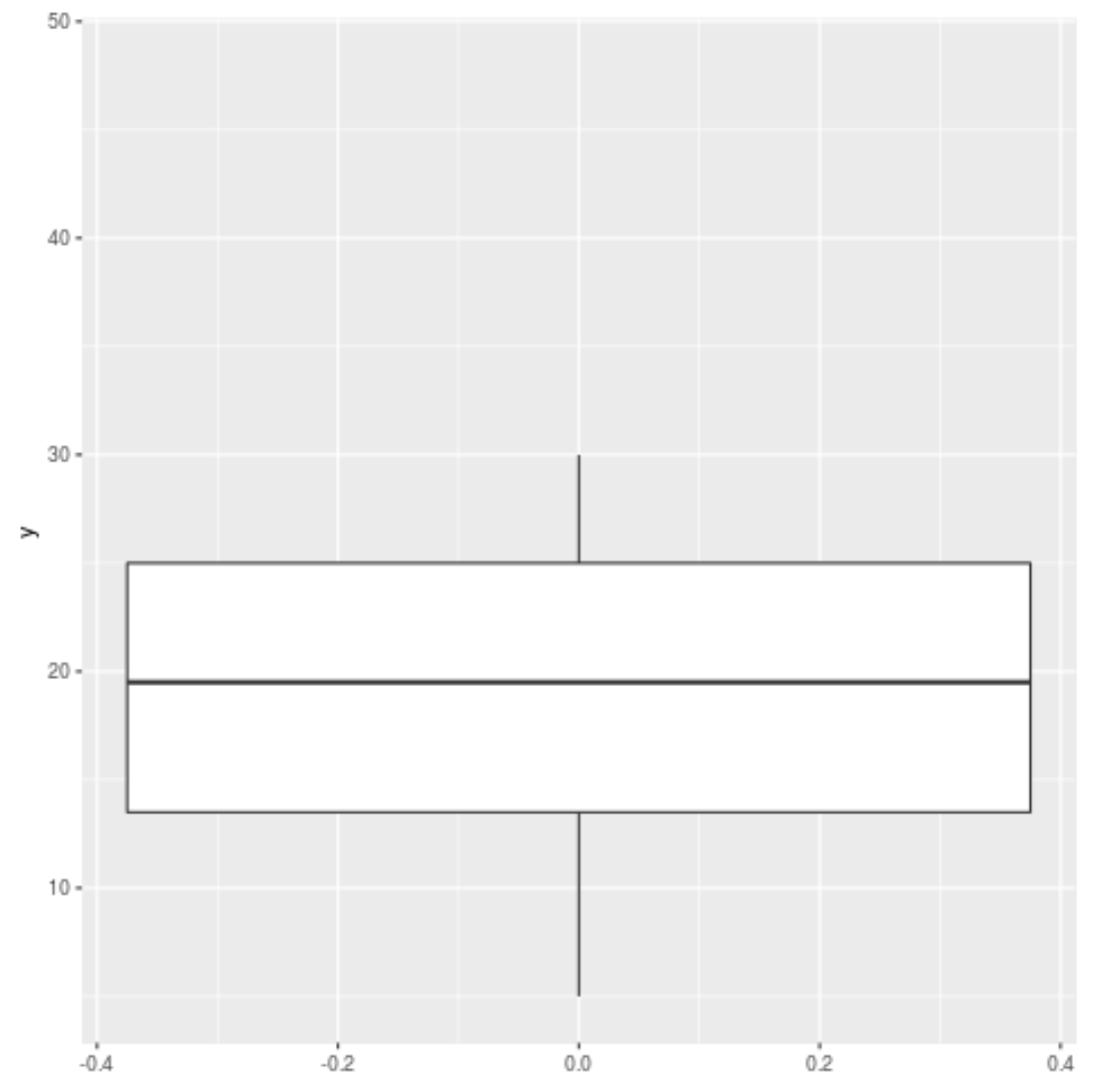 ggplot2 boxplot with outliers removed