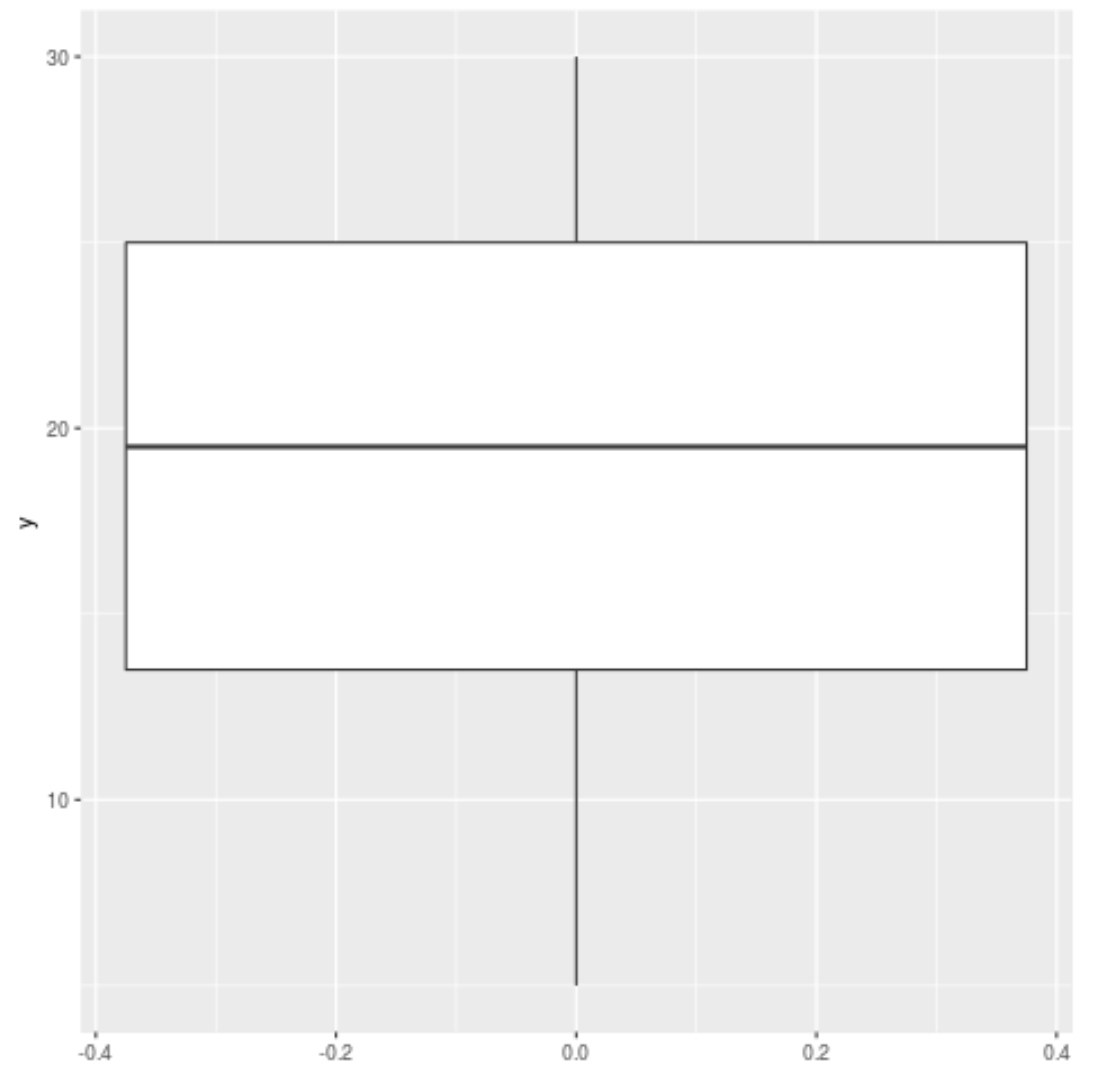 ggplot2 boxplot with no outliers