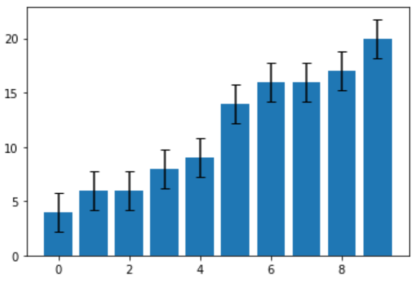 Bar chart with error bars in Python