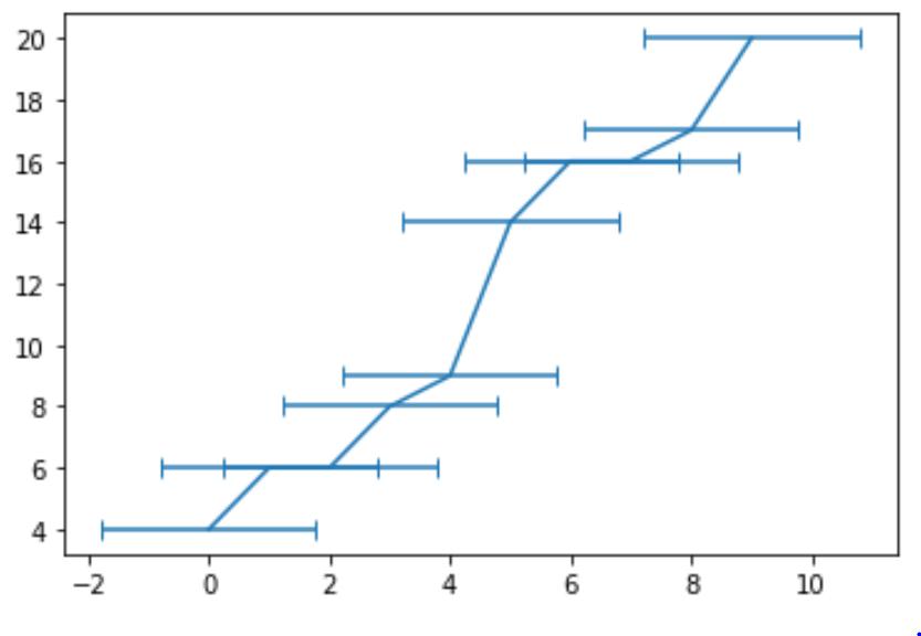 Error bars in Python chart