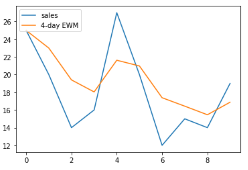 Exponentially weighted moving average in pandas