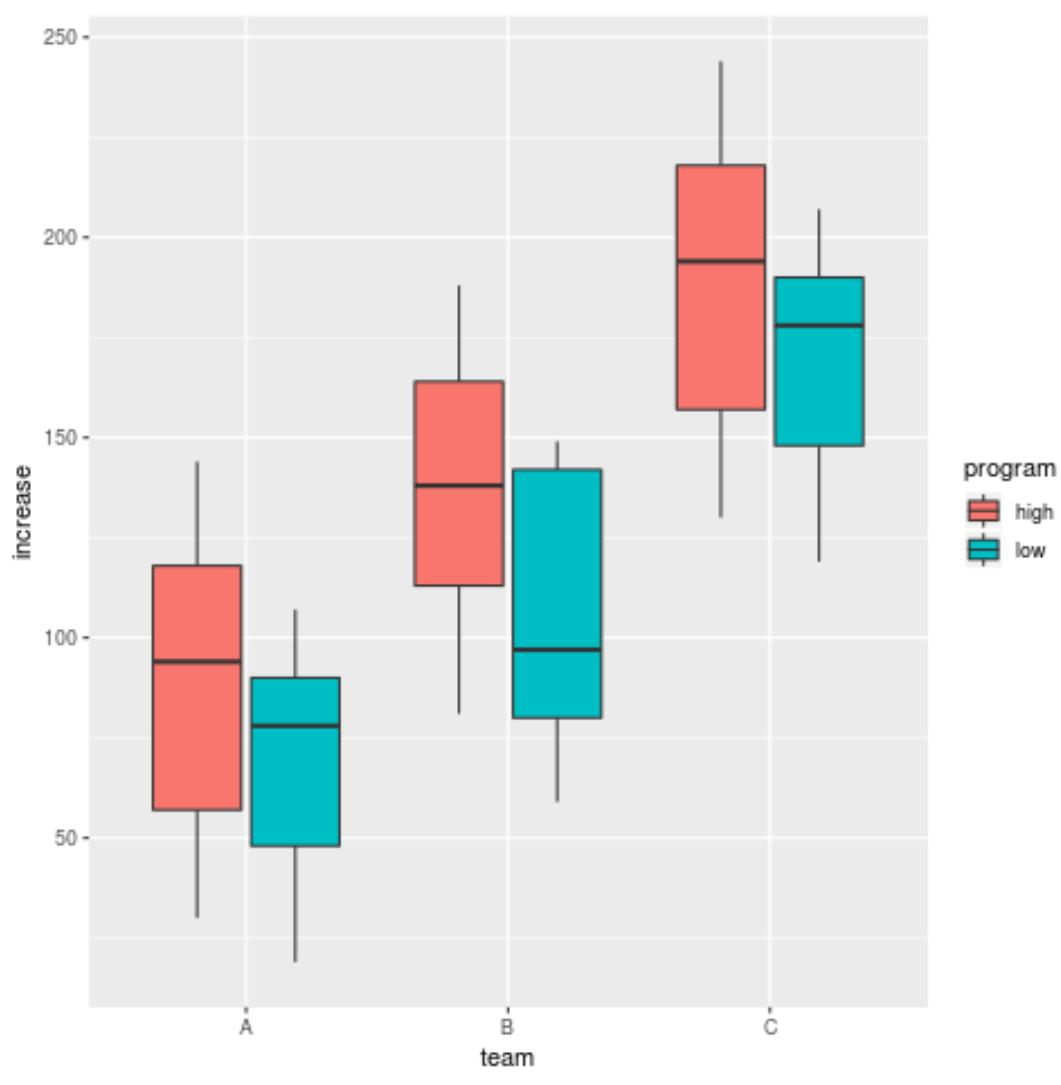 Grouped boxplot in R
