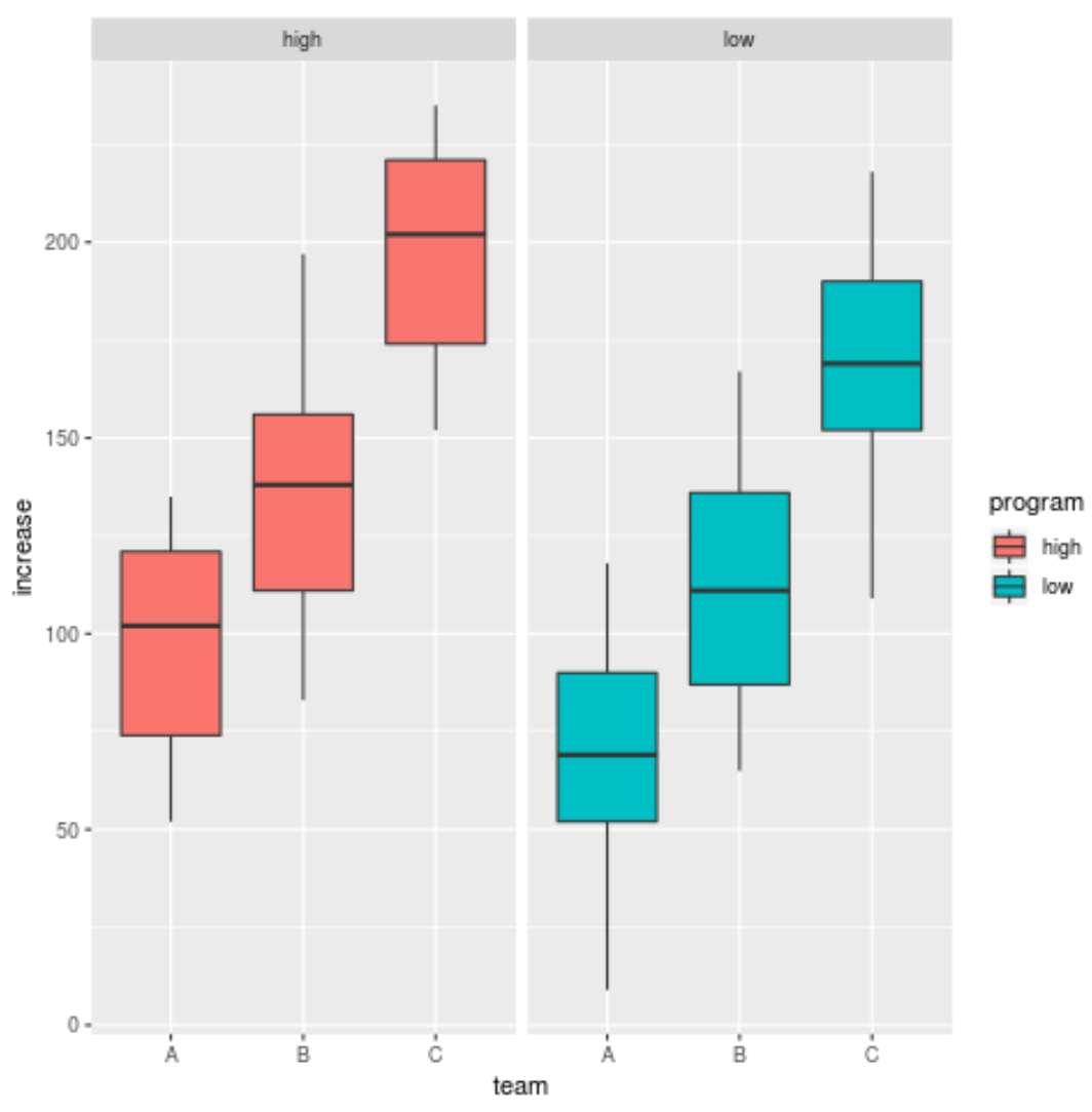 Boxplots in R grouped by facet