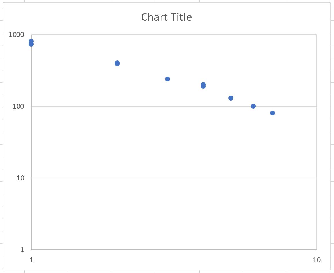 Log-log plot in Excel