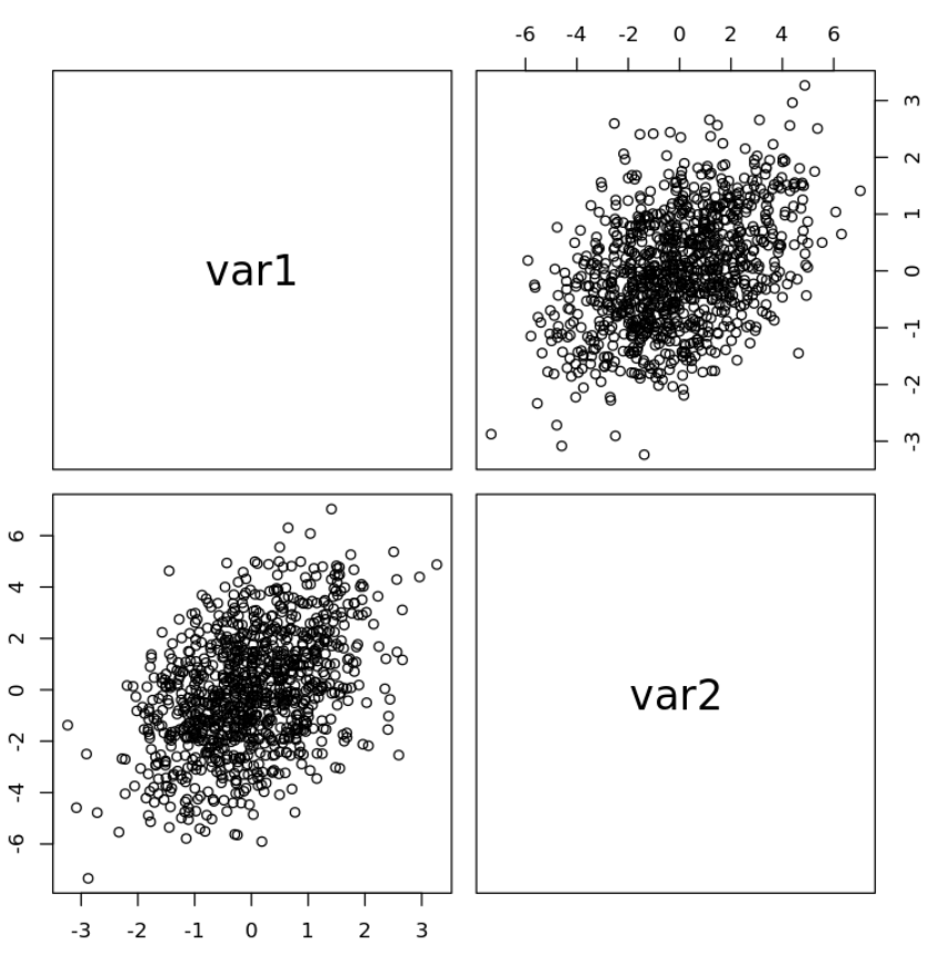 Pairs plot of specific variables in R