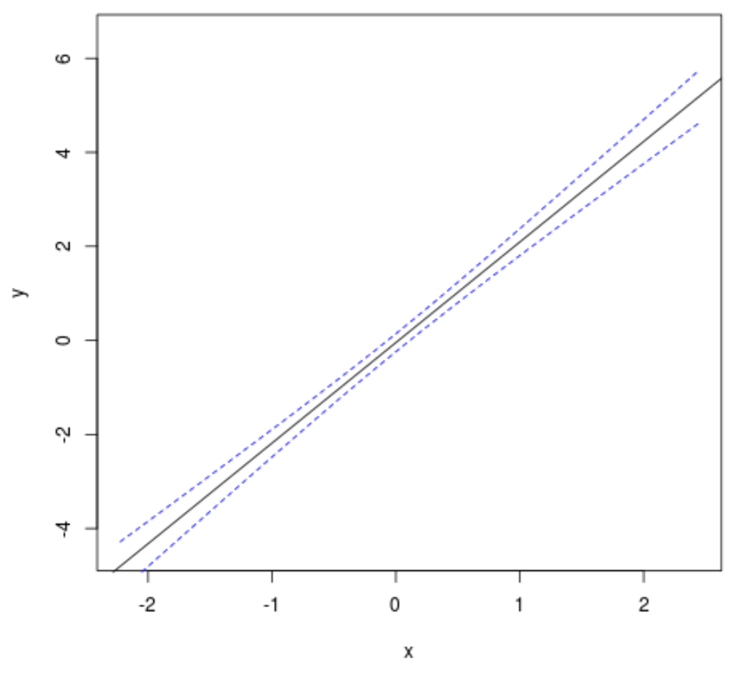 Plot a confidence interval in R