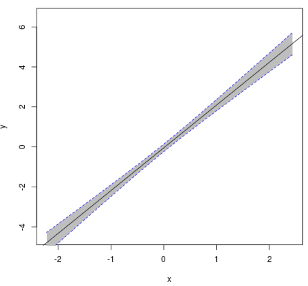Confidence interval plot in R
