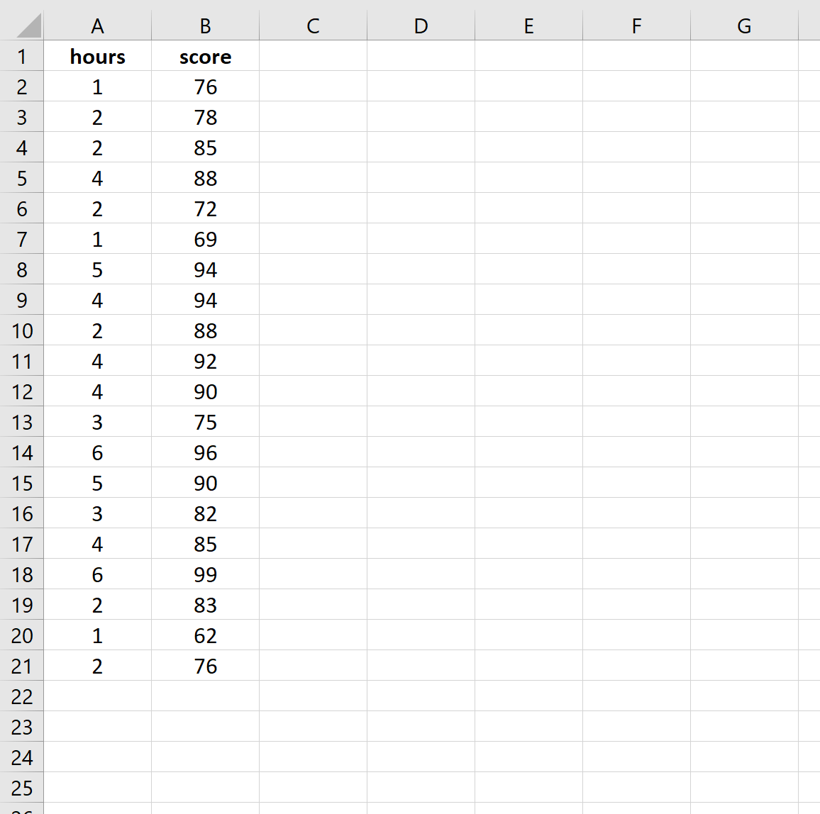 How to Calculate R Squared in Excel With Examples   Statology