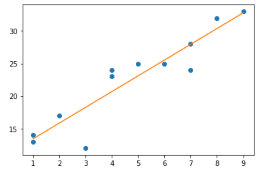 Scatterplot with regression line in Python