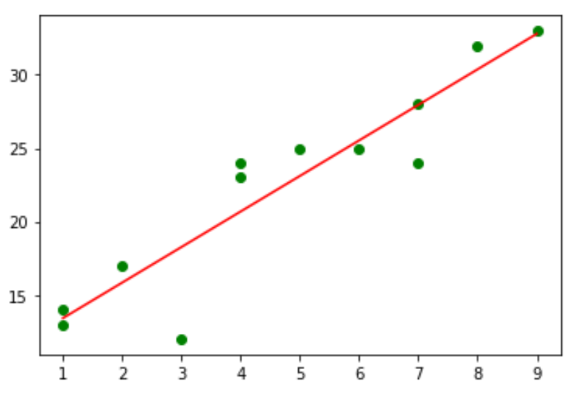 Scatterplot with regression line in numpy
