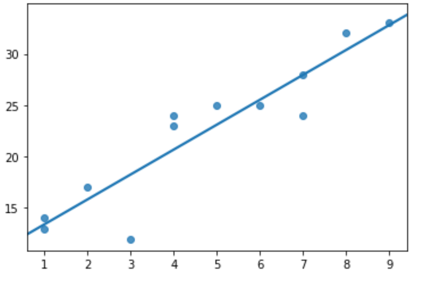 Scatterplot with regression line in seaborn Python
