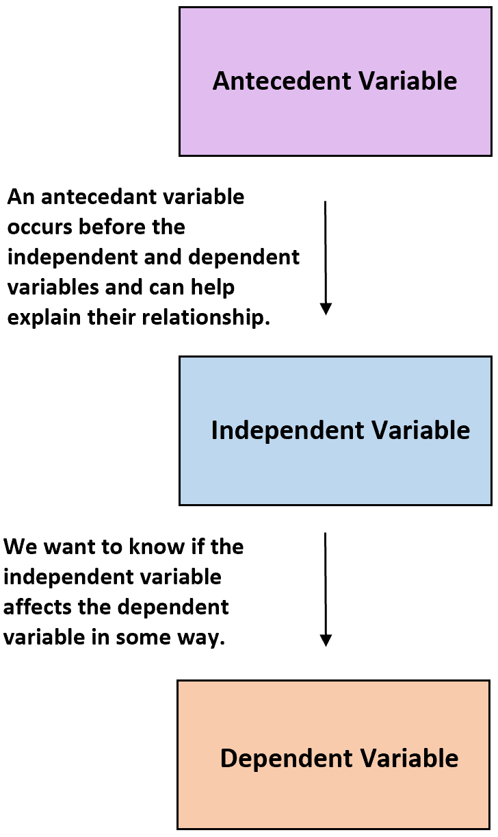 Antecedent variable