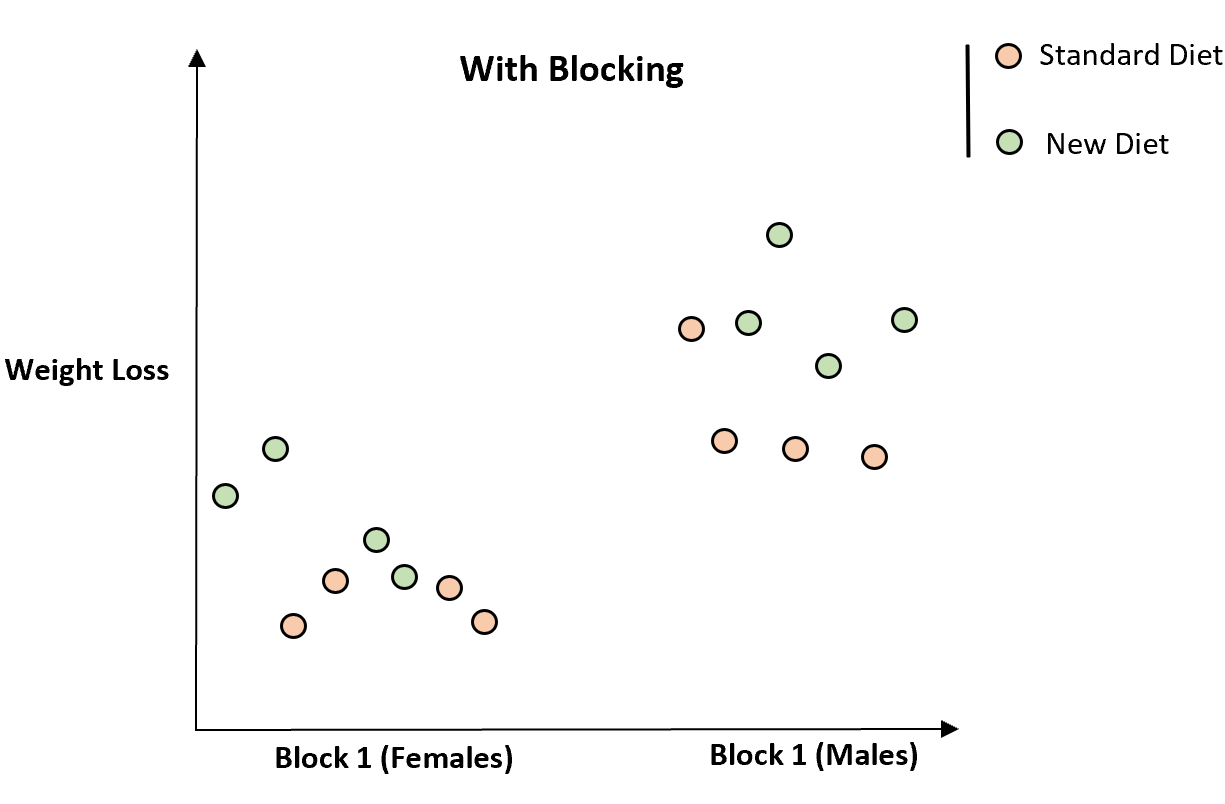 Example of blocking in statistics