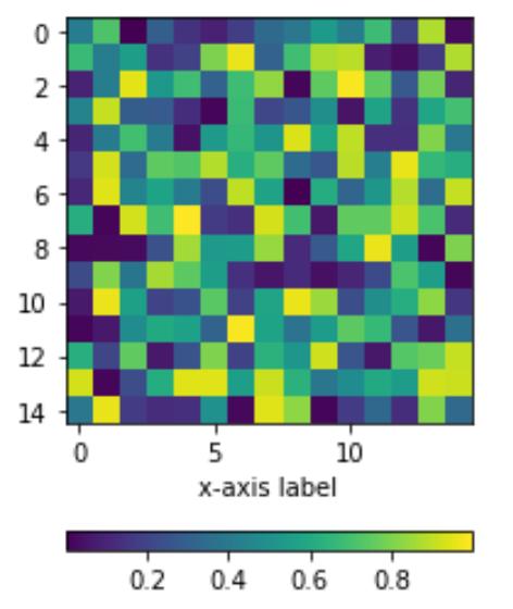 Position colorbar below Matplotlib chart