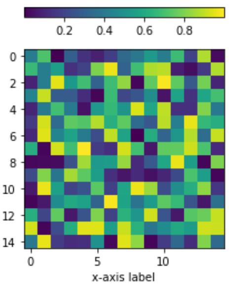 Matplotlib position colobar above chart
