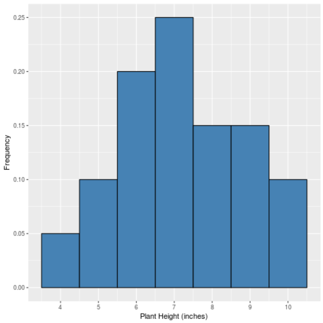 Relative frequency histogram in R