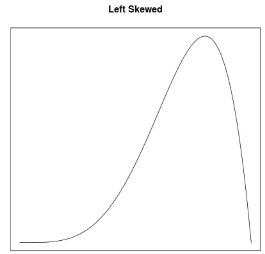 Left skewed density curve example