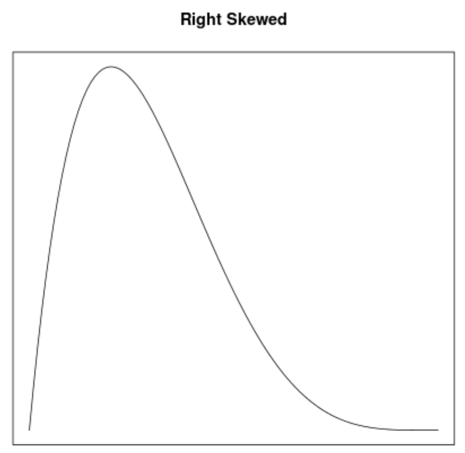 Right skewed density curve example