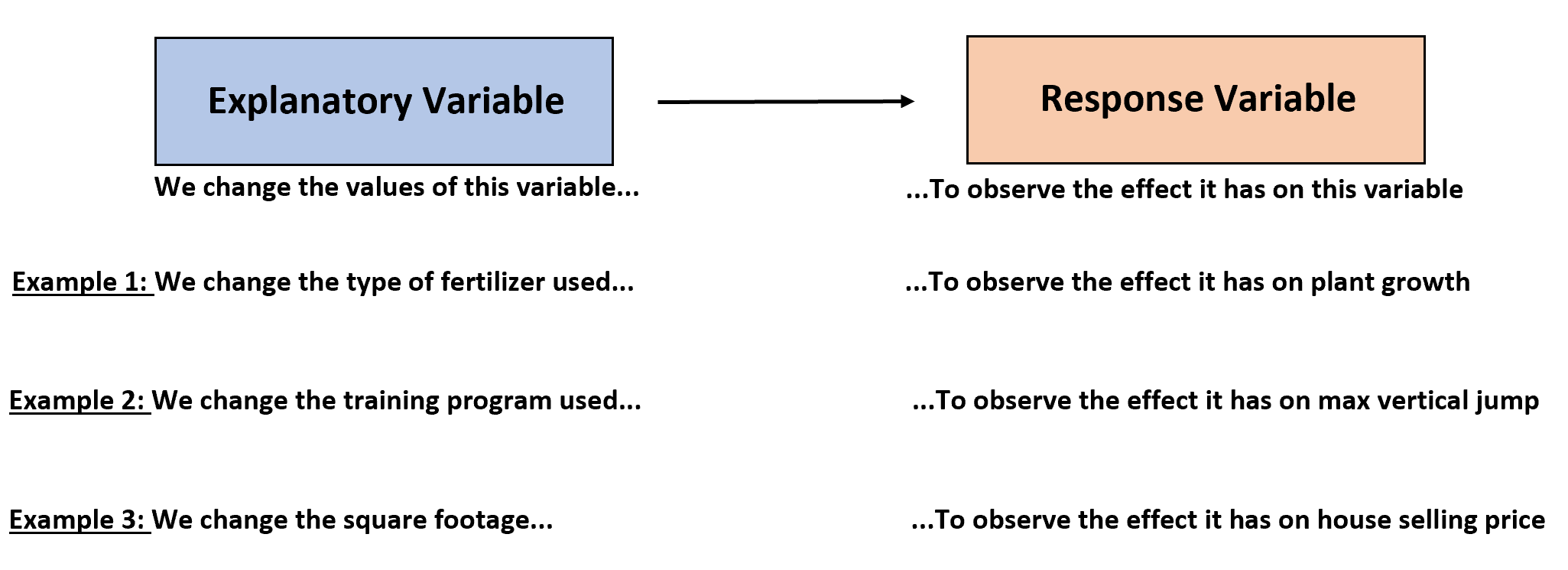 Explanatory and response variable differences