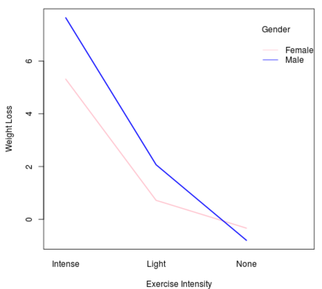 Interaction plot in R