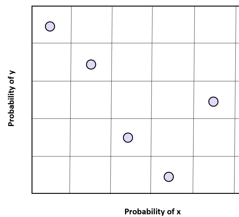 Latin hypercube sampling in two dimensions