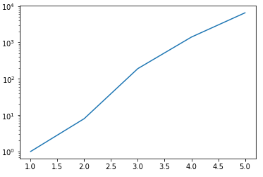 Matplotlib with log scale on y-axis
