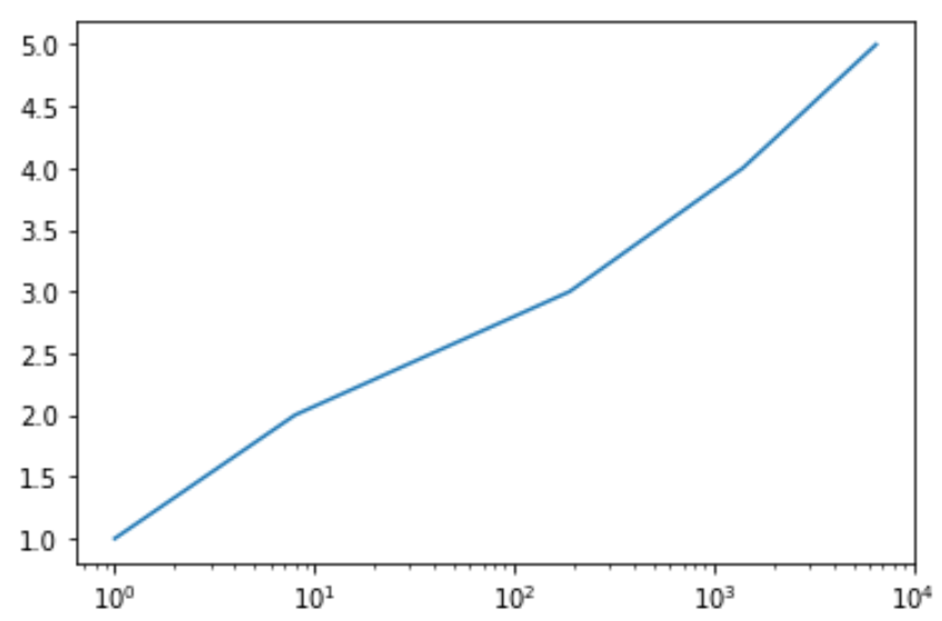 Matplotlib plot with log scale on x-axis
