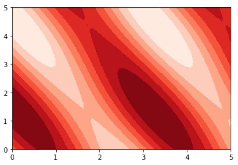 Filled contour plot in Matplotlib