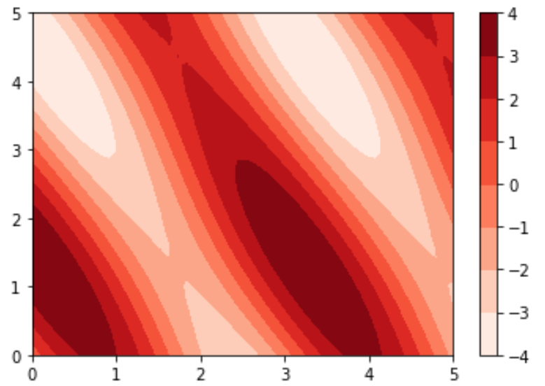 Contour map with colorbar in Matplotlib