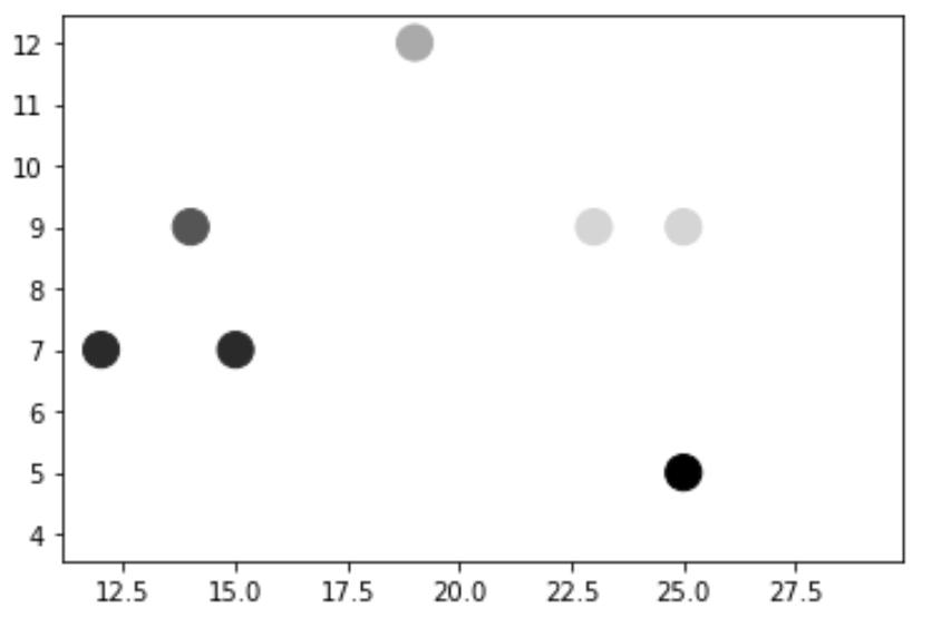 Matplotlib scatterplot color by value