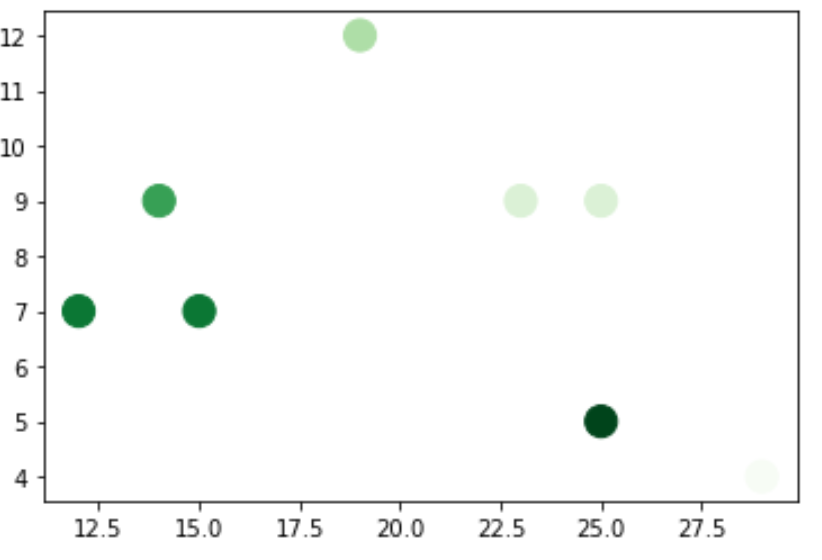 Matplotlib colormap reverse scale