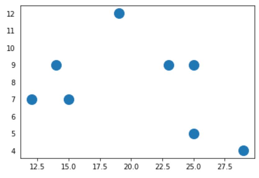 Matplotlib remove ticks from y-axis