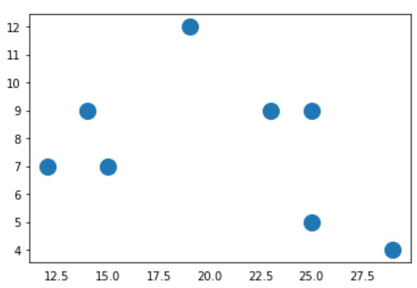 Matplotlib remove ticks from x-axis