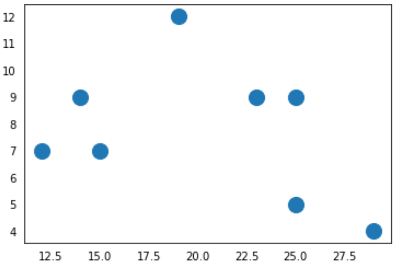 Matplotlib remove ticks from both axes
