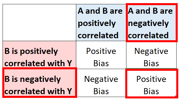Positive bias with omitted variable bias