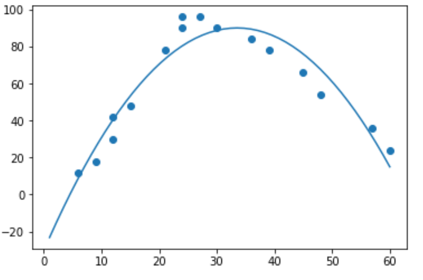 Quadratic regression in Python