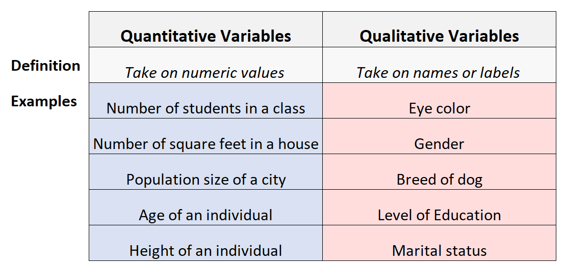 Quantitative vs. Qualitative variables