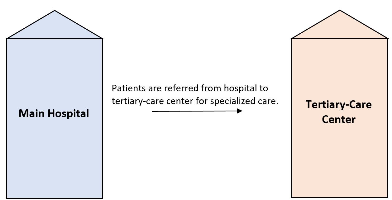 Referral bias in tertiary care center