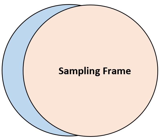 Sampling frame vs. target population
