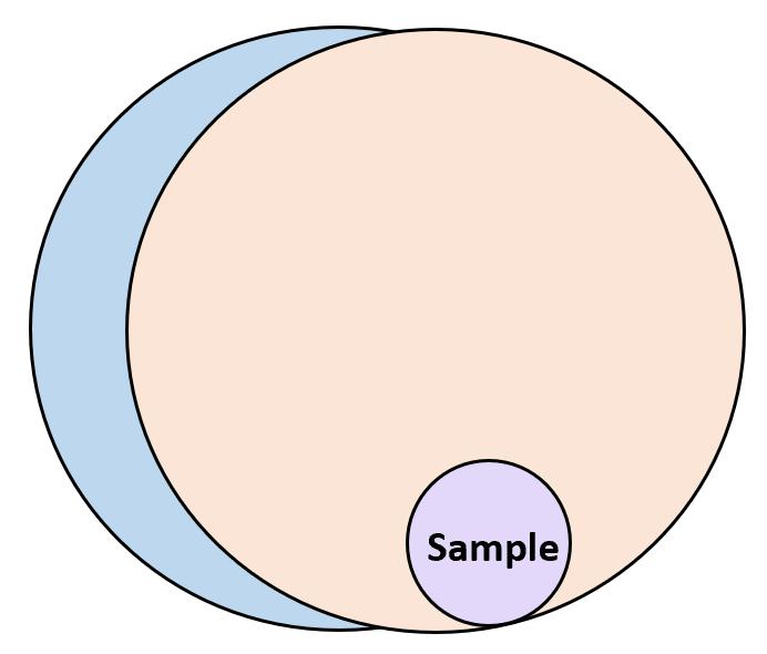 Sampling frame example