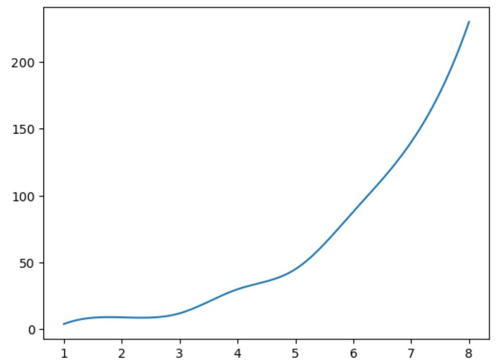 Smooth curve in Matplotlib
