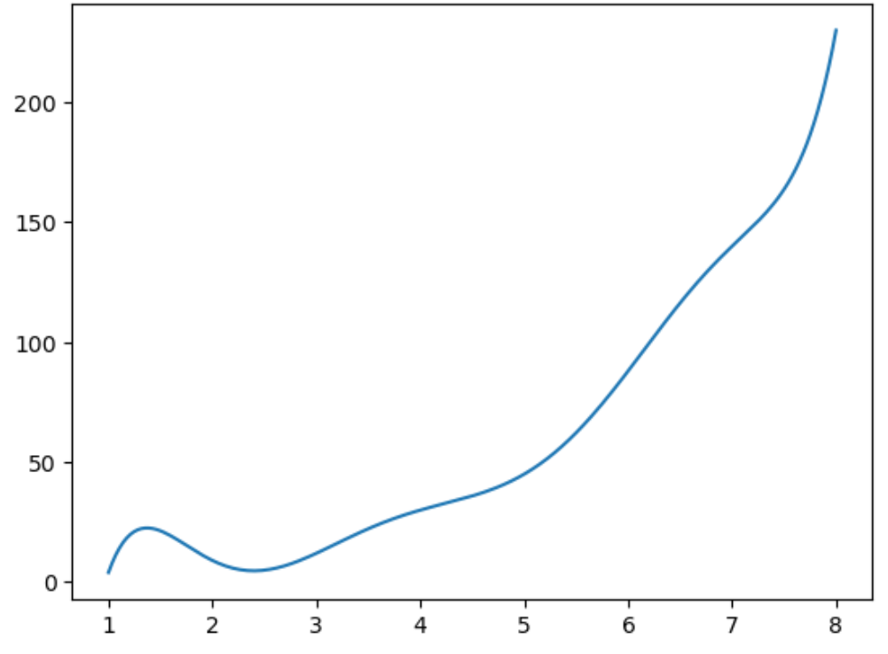 Smooth curved spline in Matplotlib